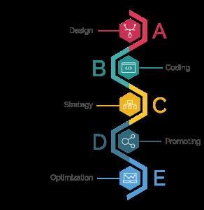 Logiq Design, Marketing Online Cluj, Promovare Online Cluj, Web Design Cluj, Magazine Online Magento, Ecommerce Cluj. Site Magento Cluj